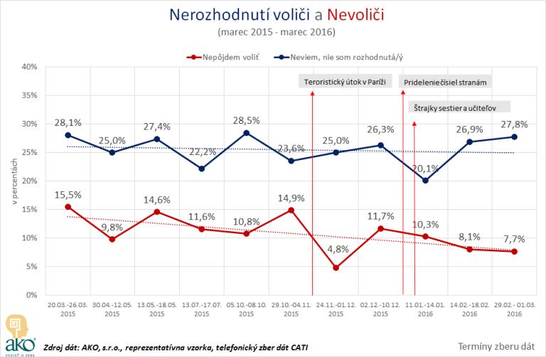 Agentura_AKO_Nerozhodnuti-volici_a_nevolici_okt-2015_okt-2016
