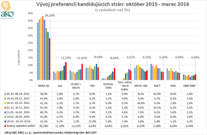 Agentura_AKO_Vyvoj_preferencii_kandidujucich_stran_nad_3_percenta