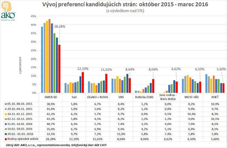 Agentura_AKO_Vyvoj_preferencii_kandidujucich_stran_nad_5_percent