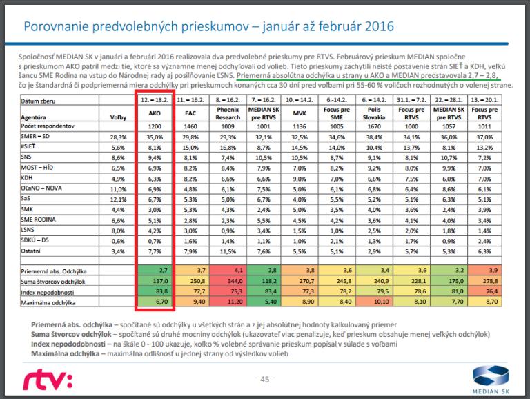 Median_porovnanie_predvolebnych_prieskumov